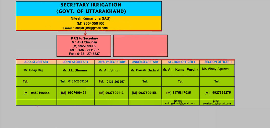 Whos Who | Welcome to Uttarakhand Irrigation Department
